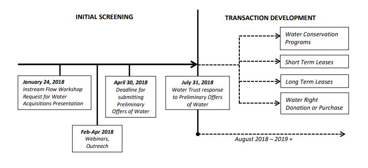 RFWApilotprocess-timeline