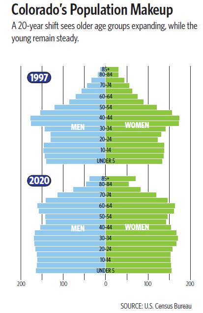 Colorado's Shifting Demographics