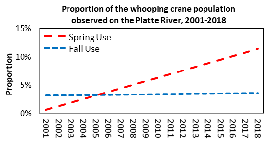 Credit: The Platte River Recovery Implementation Program.